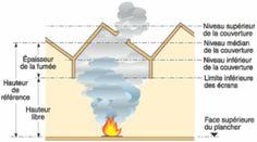 Canton de désenfumage : volume libre compris entre le plancher bas et le plancher haut ou la toiture, et délimité par les écrans de cantonnement Canton, Safety, Floor, Stockings, Security Guard