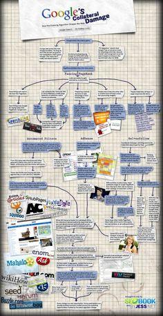 Daños colaterales de Google #infografia #infographic #seo