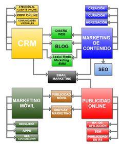 Esquema del marketing online