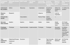 Comparison of Design Thinking Process Models.     http://www.sapdesignguild.org/community/design/design_thinking.asp