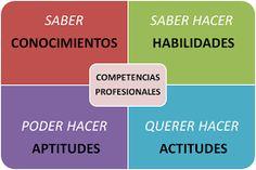 Vive el momento y aprende a ser feliz : Competencias profesionales