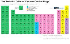 tabla periódica del Venture Capital