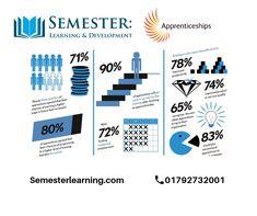 Apprenticeships - Semester Learning & Development Ltd Employee Retention, Employer Branding, Big News, Opportunity, Fill, Internet, Learning, Words