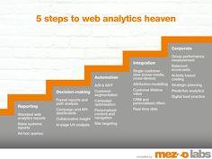 5 steps to web analytics heaven #infografia Sales And Marketing Strategy, Performance Measurement, Think Fast, Web Analytics, Strategic Planning, Decision Making, Bar Chart, Heaven, Digital