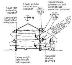 Good passive design in Australia Solar Chimney, Energy Use, Solar Energy, Renewable Energy, Passive House Design, Eco Cabin, Passive Cooling, Passive Solar Homes, House Sketch
