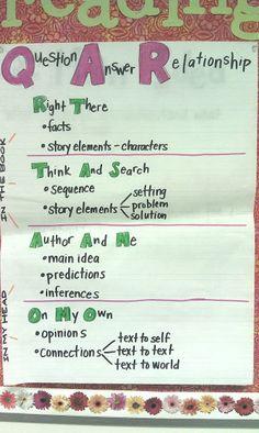 QAR anchor chart - Mrs. Braun's 2nd Grade Class