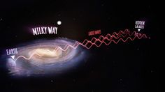 An annotated artist's impression showing radio waves travelling from the new galaxies, then passing through the Milky Way and arriving at the Parkes radio telescope on Earth (not to scale).