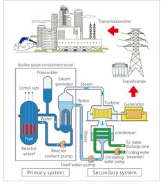 energy conversion equation how electricity is generated from nuclear energy pros and cons of