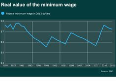 Putting a human face on the minimum wage The Minimum, Minimum Wage, Face, The Face, Faces, Facial