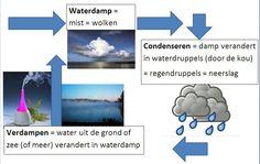 Water,_Kringloop_van_het_water.jpg (846×536)
