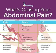 Abdominal pain are stomachache, tummy ache, gut ache and bellyache. Check out this infographic to learn more about the causes of abdominal pain. Stomach Ulcers Symptoms, Gallbladder Symptoms, Ulcer Symptoms, Stomach Cramps Causes, Stomach Pain Chart, Detox Tips, Abdominal Pain, Pain Relief, Crunches
