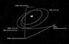 #CometLanding Rosetta lander Philae landt op komeet 67P/Churyumov–Gerasimenko (TV ESA webcast)