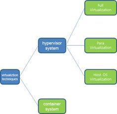 classification_of_virtualization_techniques.png