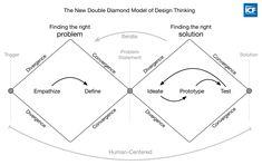 Visualizing the 4 Essentials of Design Thinking – Good Design – Medium
