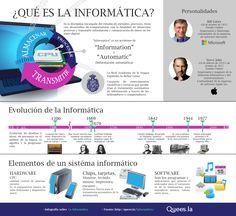 ¿Qué es la informática?  Fuente: http://quees.la/informatica/