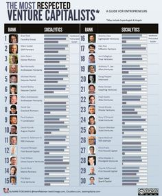 startup infographic & chart The Top 30 Most Respected Venture Capitalists. Infographic Description The Top 30 Most Respected Venture Capitalists Start Up Business, Business Planning, Business Professional, Innovation, Raising Capital, Business Funding, Business Plan Template, Investors, How To Plan