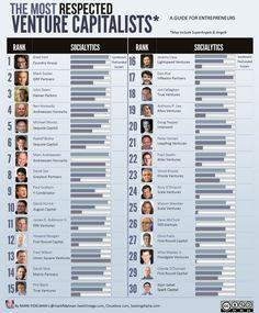 Venture Capitalists for Entrepreneurs The Venture Capitalism List: Top 30 Angel Venture Capitalists for Entrepreneurs