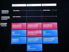 http://globoesporte.globo.com/platb/brasilmundialfc/2012/02/11/dia-de-turista-o-camp-nou-brasileiro/diagrama-presidentes/