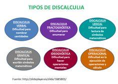 La discalculia es una dificultad de aprendizaje específica para las matemáticas equivalente a la dislexia. Se trata de una dificultad par...