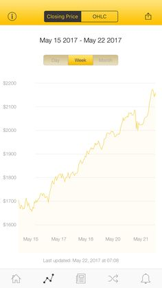 The latest Bitcoin Price Index is 2,148.39 USD http://www.coindesk.com/price/ via @CoinDesk App