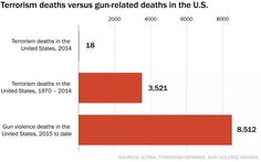 President Obama is right that guns kill more Americans than terrorism. So do lots of other things. - The Washington Post Oregon College, Us Data, Carolingian, Provocateur, Political Issues, Gun Control, News Media, The Washington Post, Us Presidents