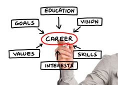 Get online career counselling & guidance from career experts counsellors to know about various career options.