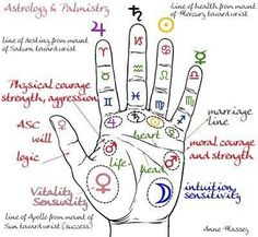 A Palm Reading Chart You Ll Want To Refer To Over And Over Again Hand Pinterest Palm