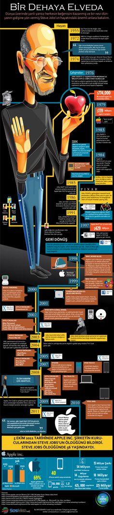 Steve Jobs'un Hayatı [İNFOGRAFİK]