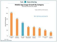 CHART OF THE DAY: App Usage Explodes, Especially In Productivity And Messaging