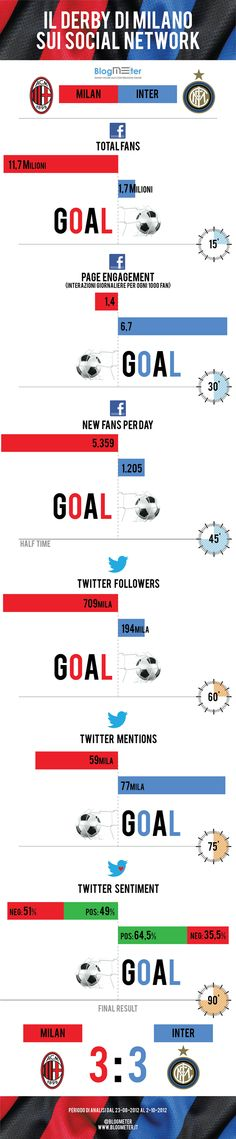 Il Derby Inter-Milan sui social network. Qual è la squadra più social? http://thegoodones.eu/   #skyseriea  #smm #socialtv #sport