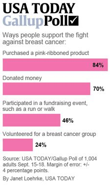 Pink ribbon marketing brings mixed emotions, poll finds