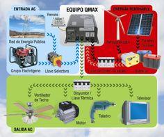 Paneles Solares en sistemas híbridos de energía renovable | EliseoSebastian.com