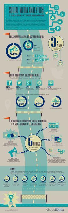 Social Media Analytics | Infographic