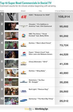 Bluefin_Top_10_Super_Bowl_commercials