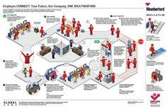 employee flow chart infographic - Google 搜尋