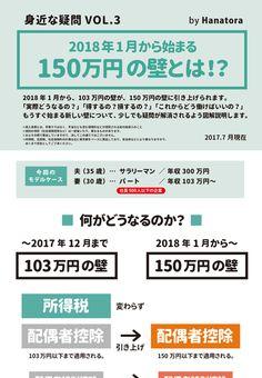 2018年1月から始まる150万円の壁を図解で説明します。 Data Visualization, Trivia, Good To Know, Life Hacks, It Works, Infographic, Finance, Knowledge, Study
