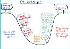 To support Carol Dweck's Growth Mindset, employ the concept of The Learning Pit into the classroom. The challenge concept is set. Through investigation some students begin to emerge out of the pit. They work to help others out of the pit, re-questioning t Dweck Growth Mindset, Growth Mindset Posters, Growth Mindset Display, Growth Mindset Activities, Mindset Quotes, Social Work, Social Skills, Visible Learning, The Learning Pit