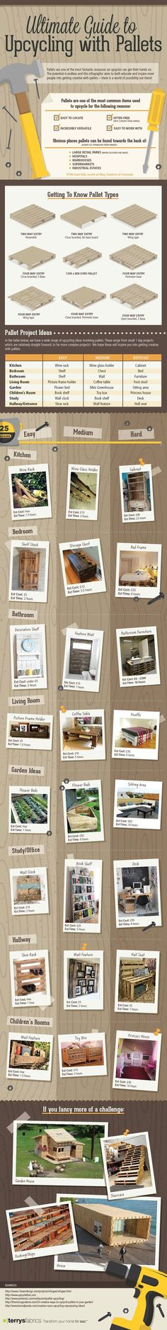 Pallets, recycled pallet, shipping pallet, infographic, palletecture, recycled pallet furniture, recycled materials, sustainable design, gre...