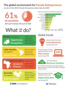 Global entrepreneur infograph - The world is yours for the making! Learn more about what you can change at myreplyis.com