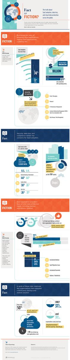 The truth about SaaS data loss and cloud data protection revealed (Infographic)