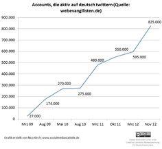 825.000 aktive deutschsprachige Twitter-Accounts – Interview mit Thomas Pfeiffer