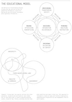 http://opendesignnow.org/index.php/article/teaching-attitudes-skills-approaches-structure-and-tools-carolien-hummels/
