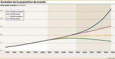 chiffre global en 2050