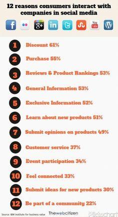 12 Reasons Consumers Interact with Companies on Social Media Handboek Online Marketing Social Media Statistics, Social Media Trends, Social Networks, Social Media Marketing, Digital Marketing, Internet Marketing, Online Marketing, Social Business, Business Tips