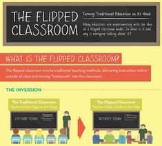A new model of teaching that turns the traditional classroom on its head. Under the flipped classroom model, students watch lectures at home, online. Class time is reserved for collaborative activities that help reinforce concepts and increase engagement.