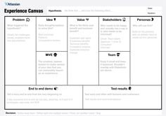 Fight the dark side of Lean UX with the Experience Canvas #ux #lean