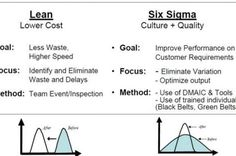 Some are confused about the difference between Lean and Six Sigma. Lean focuses on speed, Six Sigma on eliminating defects and variations. Also, there's this debate on what's better to use first when starting a quality initiative, do you go Lean first or Six Sigma first? What's your take on this?