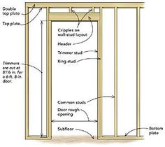 Frame a door rough opening There are three simple rules to framing rough openings efficiently: Minimize layout marks; maintain a simple, consistent nailing pattern; and avoid toenailing when possible.
