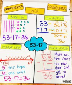Subtraction with Regrouping Strategies Teaching Subtraction, Subtraction Strategies, Teaching Math, Maths, Teaching Grit, Teaching Numbers, Math Strategies, Teaching Time, Teaching Ideas
