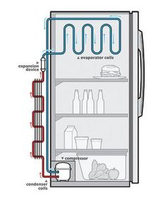 Simple Refrigeration Cycle